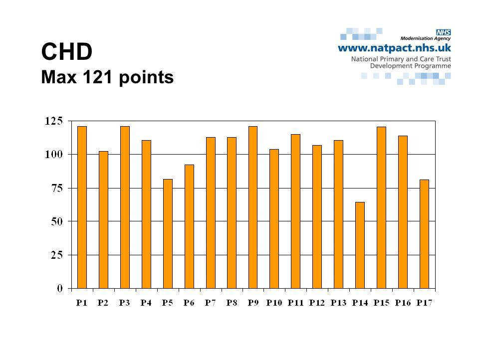 CHD Max 121 points