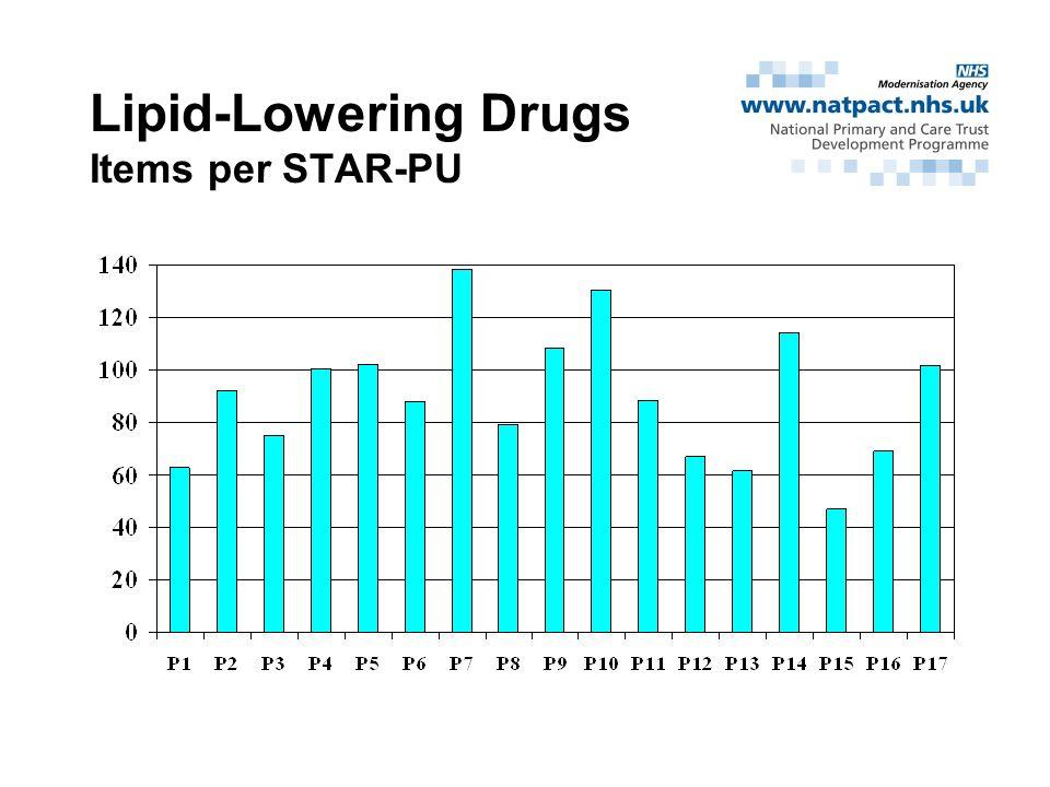 Lipid-Lowering Drugs Items per STAR-PU