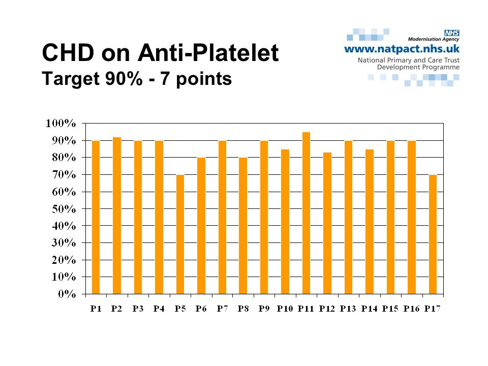 CHD on Anti-Platelet Target 90% - 7 points