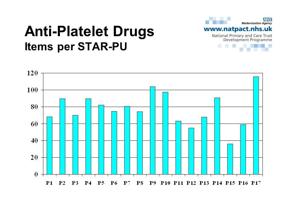 Anti-Platelet Drugs Items per STAR-PU