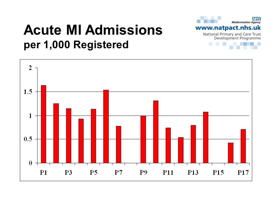 Acute MI Admissions per 1,000 Registered