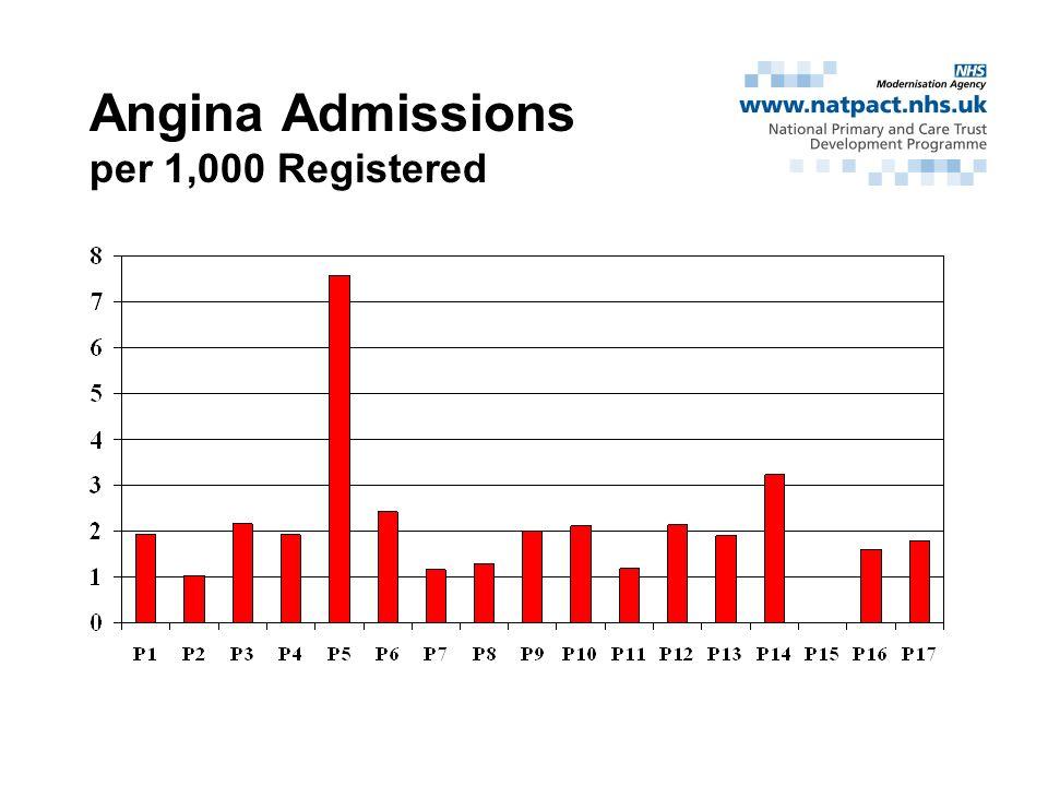 Angina Admissions per 1,000 Registered