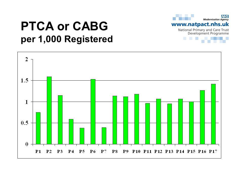 PTCA or CABG per 1,000 Registered