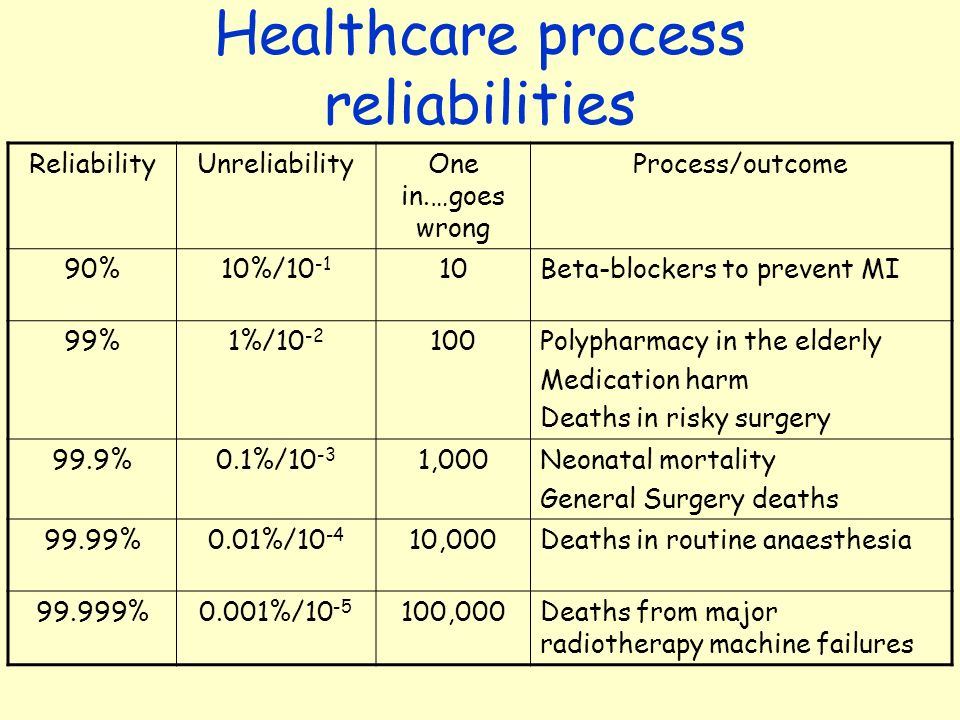 Healthcare process reliabilities ReliabilityUnreliabilityOne in.…goes wrong Process/outcome 90%10%/10 -1 10Beta-blockers to prevent MI 99%1%/10 -2 100