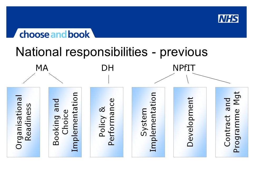 National responsibilities - previous Organisational Readiness Policy & Performance Development Contract and Programme Mgt System Implementation MA Booking and Choice Implementation DHNPfIT