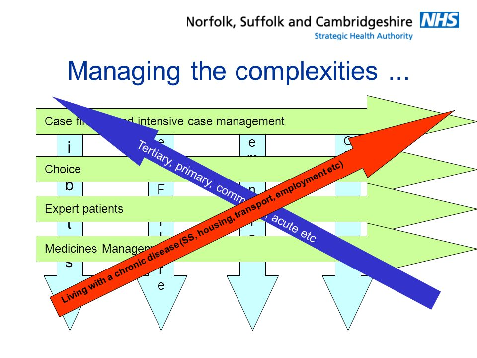 Managing the complexities...