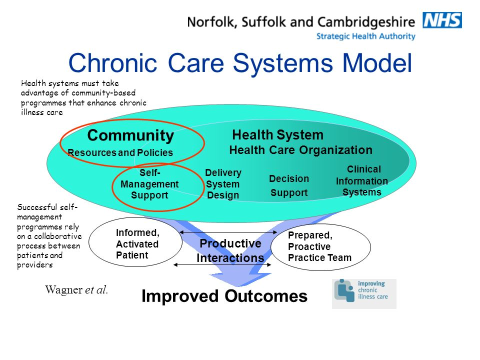 Chronic Care Systems Model Improved Outcomes Informed, Activated Patient Productive Interactions Prepared, Proactive Practice Team Health System Health Care Organization Delivery System Design Decision Support Clinical Information Systems Self- Management Support Resources and Policies Wagner et al.