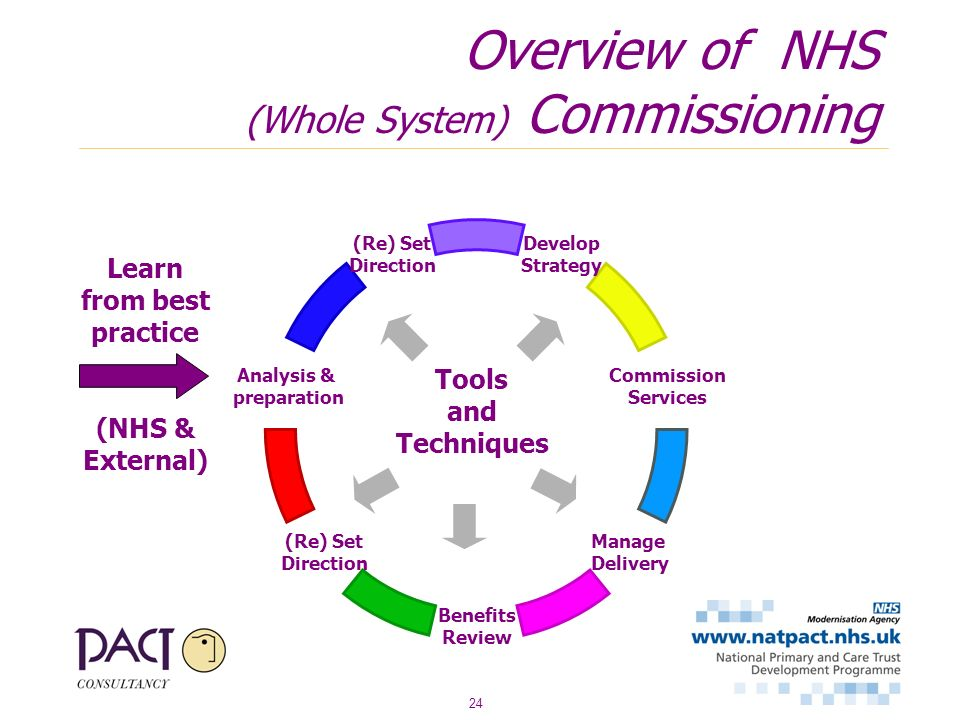 24 Overview of NHS (Whole System) Commissioning Learn from best practice (NHS & External) Develop Strategy Commission Services Manage Delivery Benefits Review (Re) Set Direction Analysis & preparation (Re) Set Direction Tools and Techniques