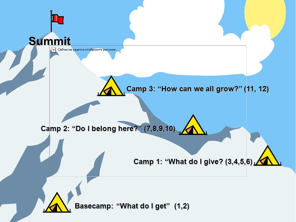 Basecamp: What do I get (1,2) Camp 1: What do I give? (3,4,5,6) Camp 2: Do I belong here? (7,8,9,10) Camp 3: How can we all grow? (11, 12) Summit