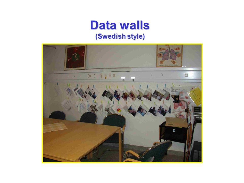 Data walls (Swedish style)