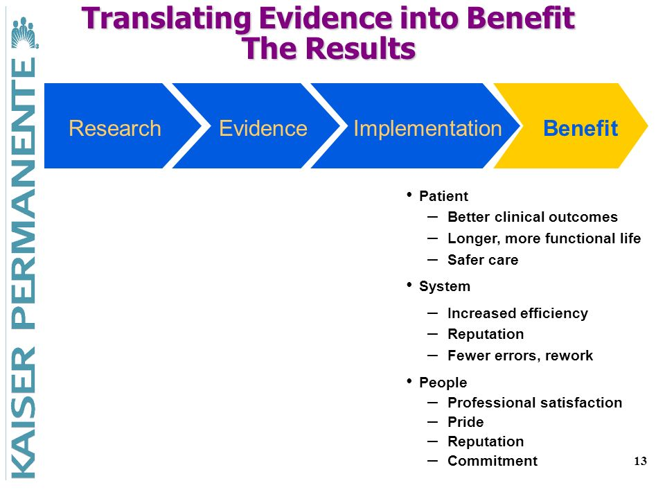 13 ResearchEvidenceImplementationBenefit Patient – – Better clinical outcomes – – Longer, more functional life – – Safer care System – – Increased eff