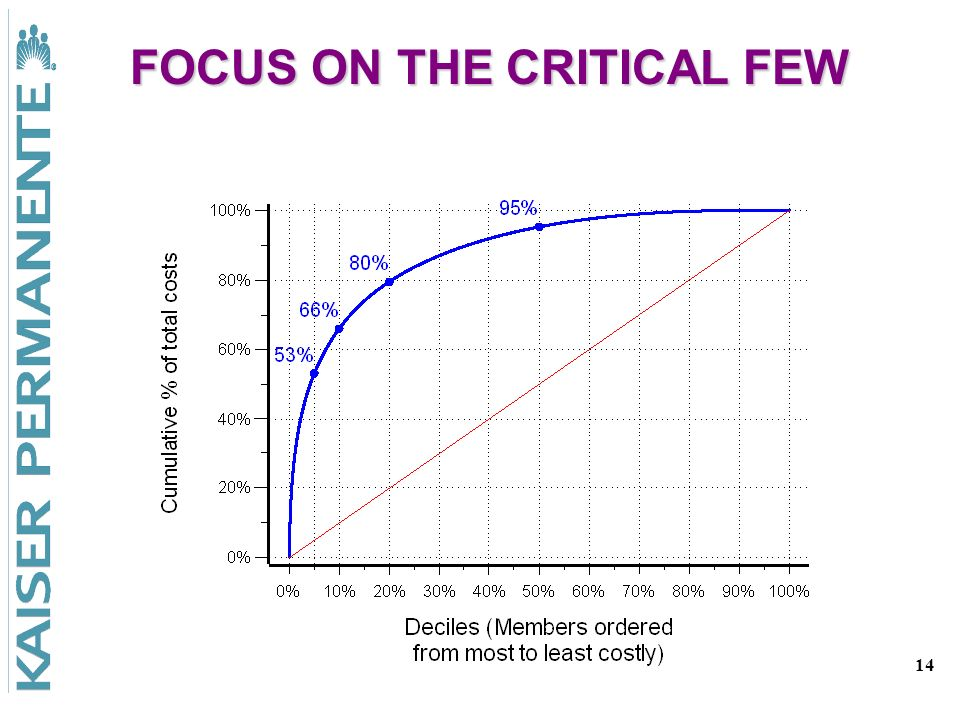 14 FOCUS ON THE CRITICAL FEW