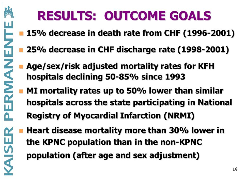18 RESULTS: OUTCOME GOALS 15% decrease in death rate from CHF (1996-2001) 15% decrease in death rate from CHF (1996-2001) 25% decrease in CHF discharge rate (1998-2001) 25% decrease in CHF discharge rate (1998-2001) Age/sex/risk adjusted mortality rates for KFH hospitals declining 50-85% since 1993 Age/sex/risk adjusted mortality rates for KFH hospitals declining 50-85% since 1993 MI mortality rates up to 50% lower than similar hospitals across the state participating in National Registry of Myocardial Infarction (NRMI) MI mortality rates up to 50% lower than similar hospitals across the state participating in National Registry of Myocardial Infarction (NRMI) Heart disease mortality more than 30% lower in the KPNC population than in the non-KPNC population (after age and sex adjustment) Heart disease mortality more than 30% lower in the KPNC population than in the non-KPNC population (after age and sex adjustment)
