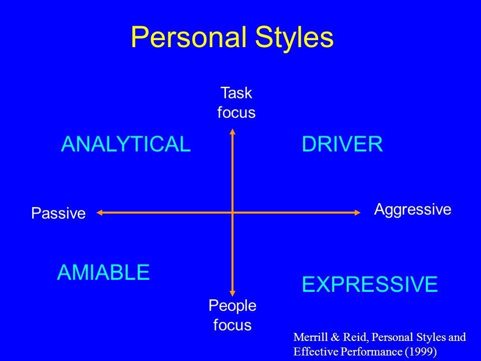 Task focus People focus Passive Aggressive Personal Styles DRIVER EXPRESSIVE AMIABLE ANALYTICAL Merrill & Reid, Personal Styles and Effective Performa
