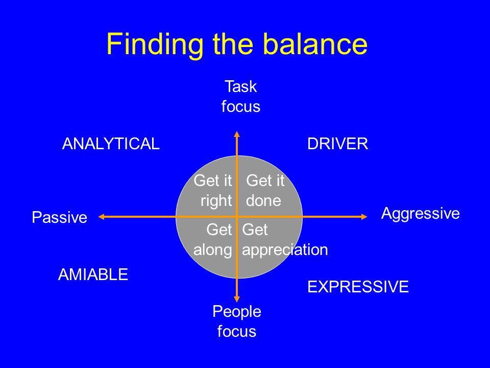 Task focus People focus Passive Aggressive Get it right Get it done Get along Get appreciation Finding the balance DRIVER EXPRESSIVE AMIABLE ANALYTICA