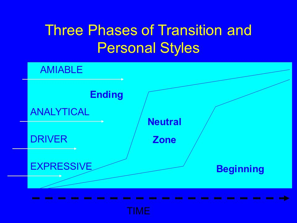 Three Phases of Transition and Personal Styles Ending Beginning Neutral Zone TIME EXPRESSIVE DRIVER ANALYTICAL AMIABLE
