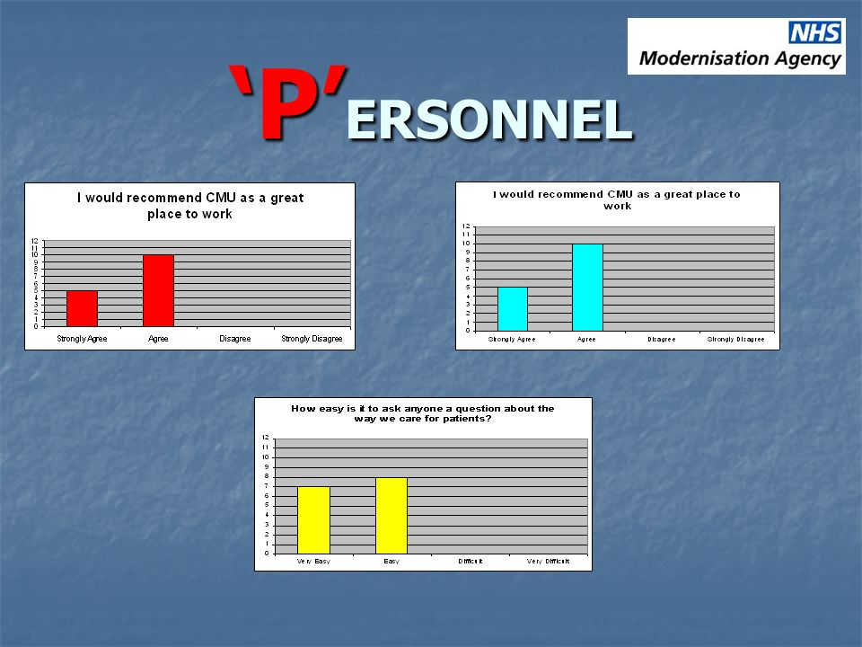 P ERSONNEL Staff Survey Staff Survey Assessment Tool Assessment Tool Online Workforce Survey Online Workforce Survey