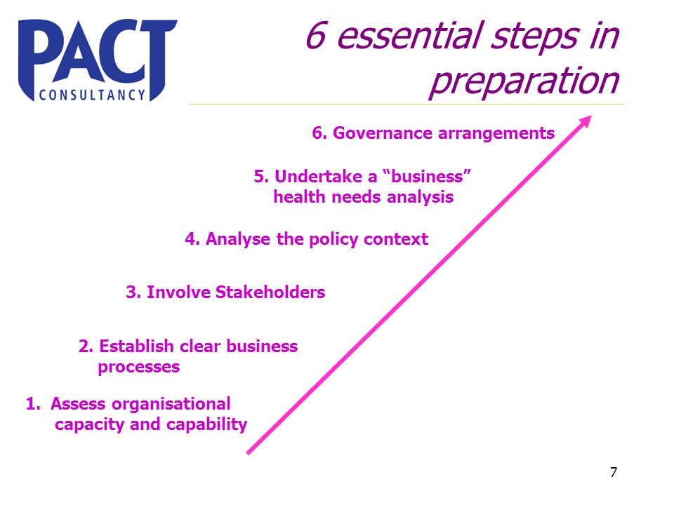 7 6 essential steps in preparation 1.Assess organisational capacity and capability 2.
