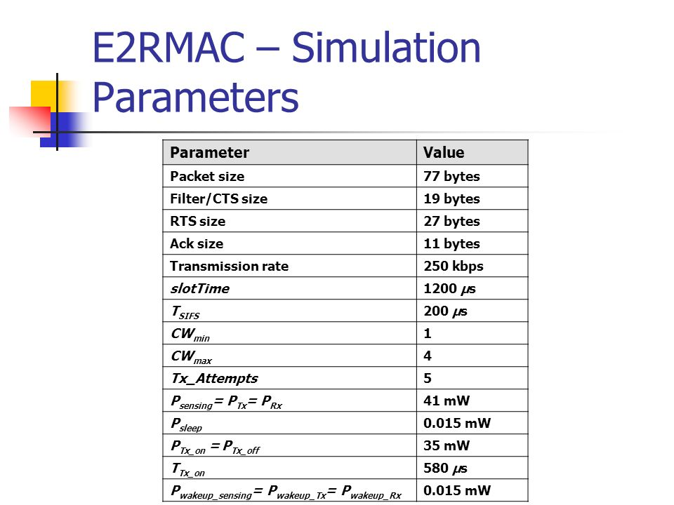 E2RMAC – Simulation Parameters ParameterValue Packet size77 bytes Filter/CTS size19 bytes RTS size27 bytes Ack size11 bytes Transmission rate250 kbps slotTime1200 µs T SIFS 200 µs CW min 1 CW max 4 Tx_Attempts5 P sensing = P Tx = P Rx 41 mW P sleep 0.015 mW P Tx_on = P Tx_off 35 mW T Tx_on 580 µs P wakeup_sensing = P wakeup_Tx = P wakeup_Rx 0.015 mW