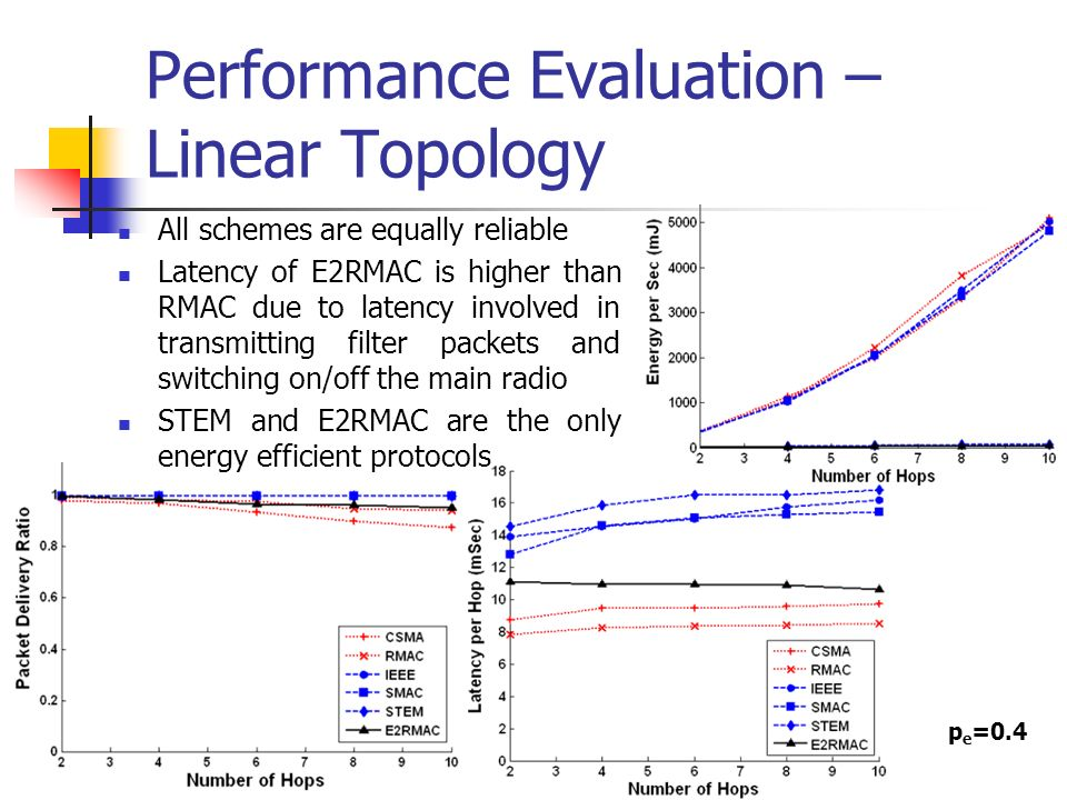 Performance Evaluation – Linear Topology All schemes are equally reliable Latency of E2RMAC is higher than RMAC due to latency involved in transmitting filter packets and switching on/off the main radio STEM and E2RMAC are the only energy efficient protocols p e =0.4