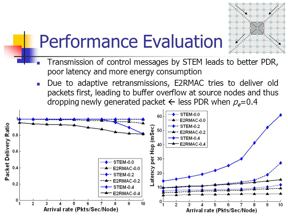 Performance Evaluation Transmission of control messages by STEM leads to better PDR, poor latency and more energy consumption Due to adaptive retransmissions, E2RMAC tries to deliver old packets first, leading to buffer overflow at source nodes and thus dropping newly generated packet less PDR when p e =0.4