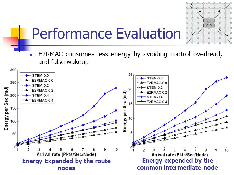 Performance Evaluation Energy expended by the common intermediate node Energy Expended by the route nodes E2RMAC consumes less energy by avoiding control overhead, and false wakeup