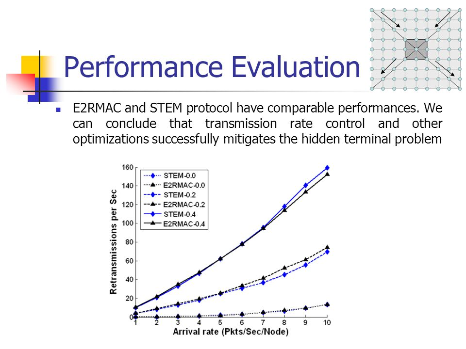 Performance Evaluation E2RMAC and STEM protocol have comparable performances.