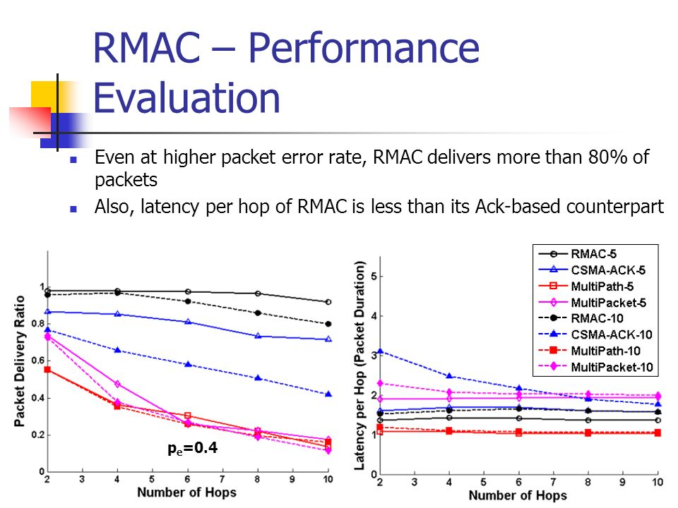 RMAC – Performance Evaluation Even at higher packet error rate, RMAC delivers more than 80% of packets Also, latency per hop of RMAC is less than its Ack-based counterpart p e =0.4