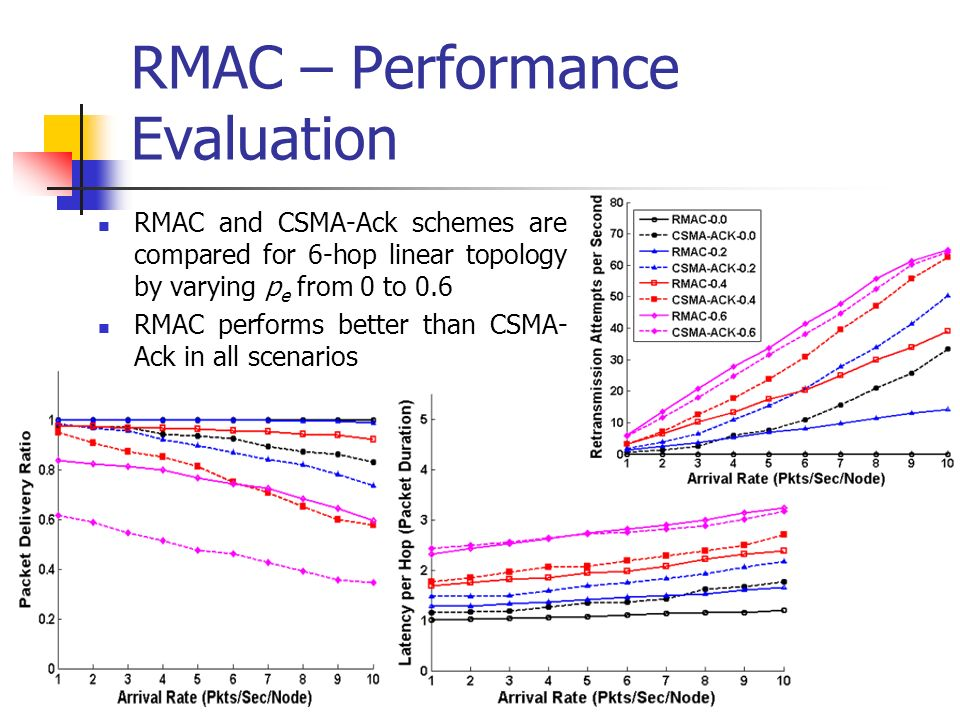 RMAC – Performance Evaluation RMAC and CSMA-Ack schemes are compared for 6-hop linear topology by varying p e from 0 to 0.6 RMAC performs better than CSMA- Ack in all scenarios