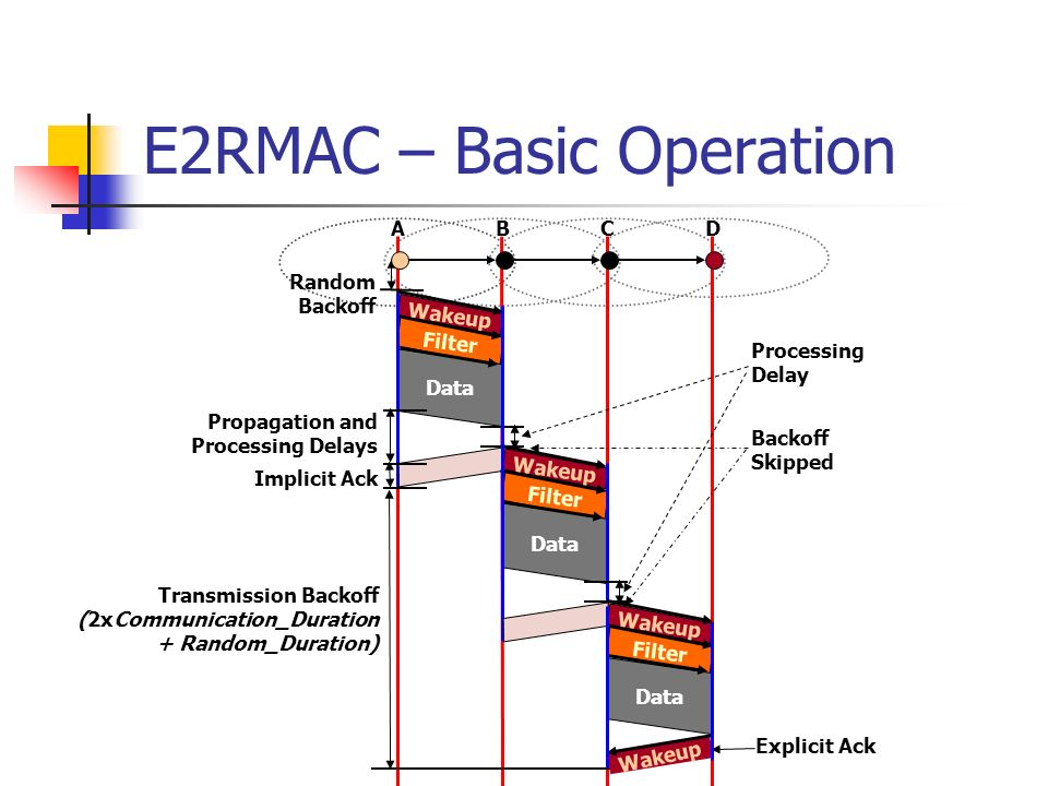 E2RMAC – Handling False Wakeups Wakeup Filter Set ReceiveTimer = 2xCommunication_Duration Data Wakeup Set ReceiveTimer = Communication_Duration Filter Set ReceiveTimer = 2xCommunication_Duration Data Set ReceiveTimer = Communication_Duration A B C X Y Z