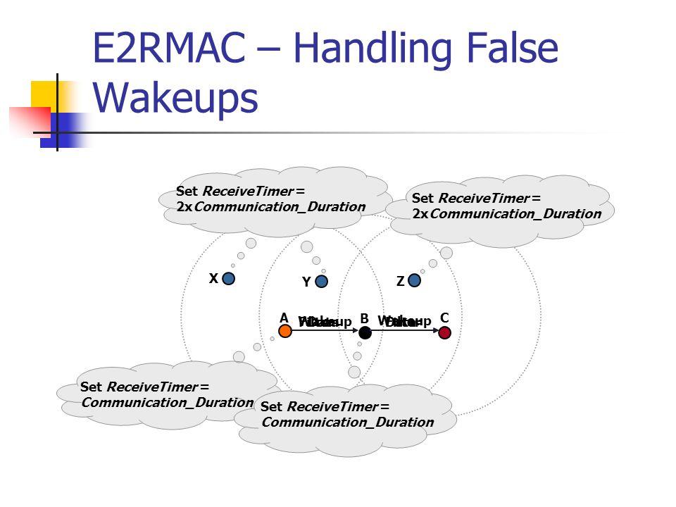 E2RMAC – Handling False Wakeups Wakeup Filter Set ReceiveTimer = 2xCommunication_Duration Data Wakeup Set ReceiveTimer = Communication_Duration Filter Set ReceiveTimer = 2xCommunication_Duration Data Set ReceiveTimer = Communication_Duration A B C X Y Z