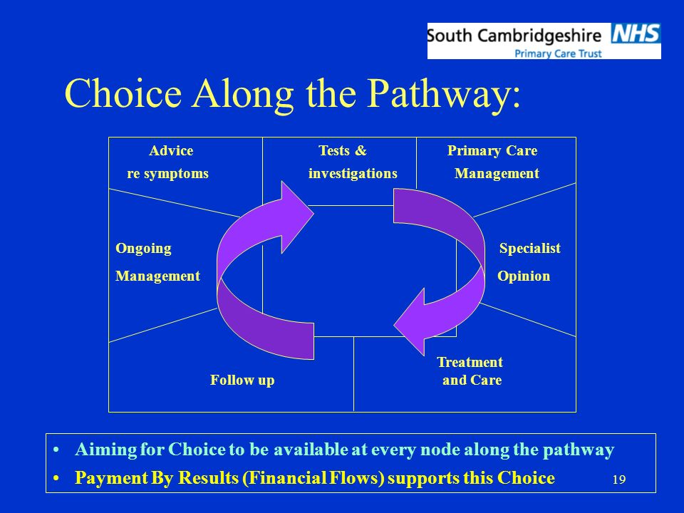 19 Choice Along the Pathway: Aiming for Choice to be available at every node along the pathway Payment By Results (Financial Flows) supports this Choice Advice Tests & Primary Care re symptoms investigations Management Ongoing Specialist Management Opinion Treatment Follow up and Care