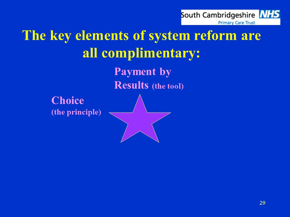 29 The key elements of system reform are all complimentary: Payment by Results (the tool) Choice (the principle)