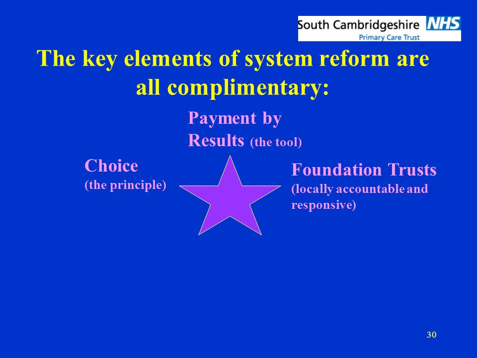 30 The key elements of system reform are all complimentary: Payment by Results (the tool) Choice (the principle) Foundation Trusts (locally accountable and responsive)