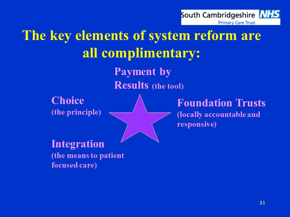 31 The key elements of system reform are all complimentary: Payment by Results (the tool) Choice (the principle) Foundation Trusts (locally accountabl