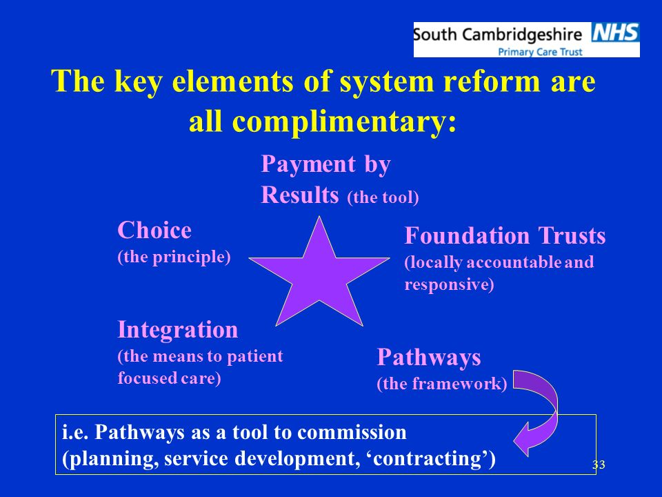 33 The key elements of system reform are all complimentary: Payment by Results (the tool) Choice (the principle) Pathways (the framework) i.e.