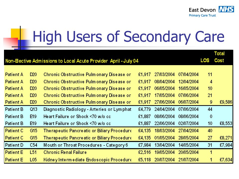 High Users of Secondary Care