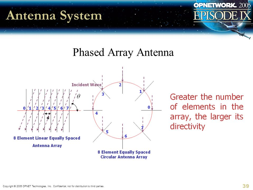 Copyright © 2005 OPNET Technologies, Inc. Confidential, not for distribution to third parties. 39 Antenna System Phased Array Antenna