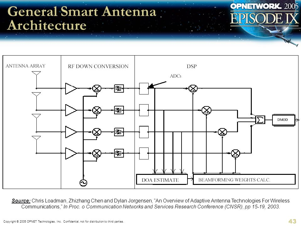Copyright © 2005 OPNET Technologies, Inc. Confidential, not for distribution to third parties. 43 General Smart Antenna Architecture Source: Chris Loa