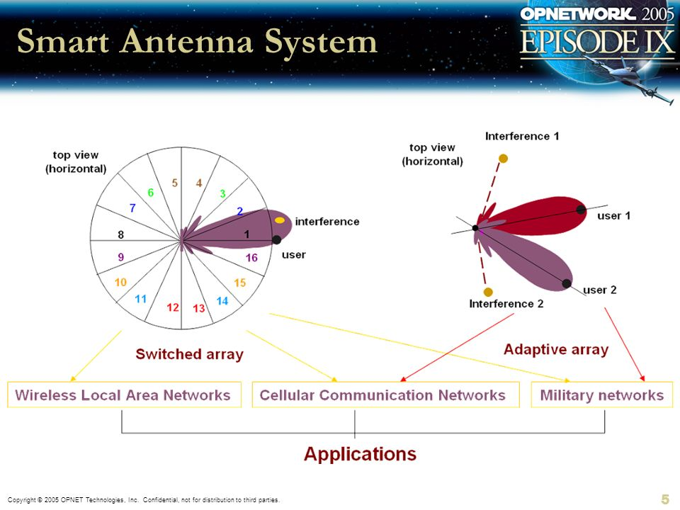 Copyright © 2005 OPNET Technologies, Inc. Confidential, not for distribution to third parties. 5 Smart Antenna System