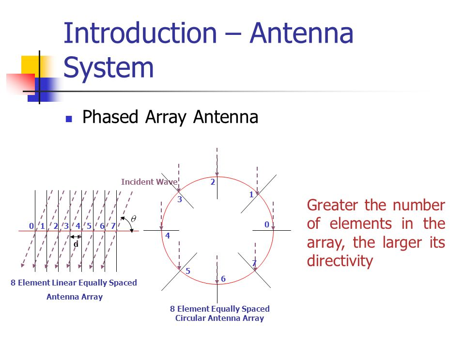 Introduction – Antenna System Phased Array Antenna 01234567 d Incident Wave 8 Element Linear Equally Spaced Antenna Array 0 1 2 3 4 5 6 7 8 Element Eq