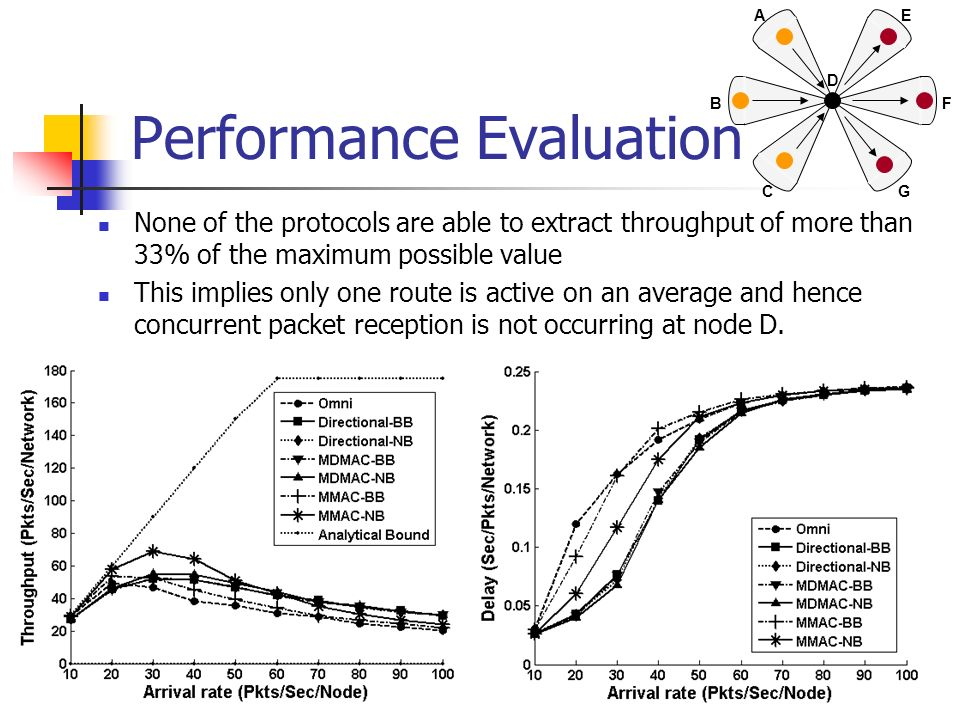 Performance Evaluation None of the protocols are able to extract throughput of more than 33% of the maximum possible value This implies only one route