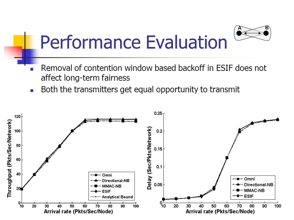 Performance Evaluation Removal of contention window based backoff in ESIF does not affect long-term fairness Both the transmitters get equal opportuni