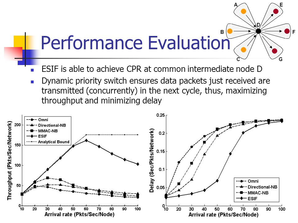 Performance Evaluation ESIF is able to achieve CPR at common intermediate node D Dynamic priority switch ensures data packets just received are transm