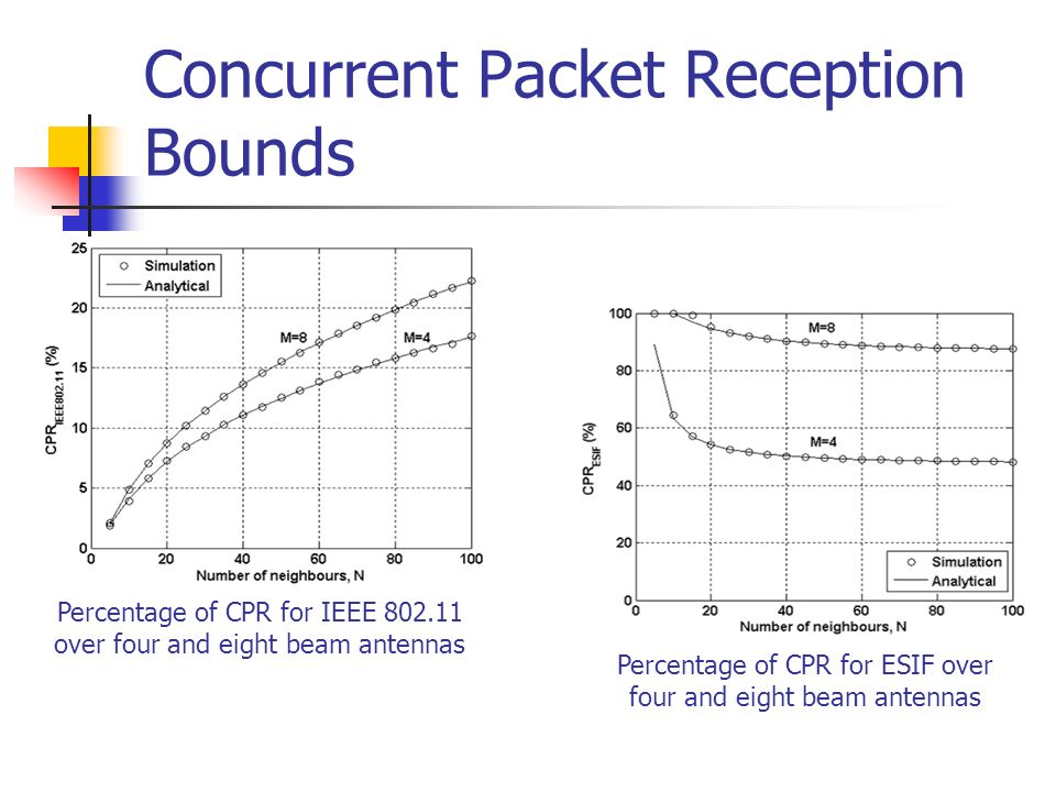 Concurrent Packet Reception Bounds Percentage of CPR for IEEE 802.11 over four and eight beam antennas Percentage of CPR for ESIF over four and eight