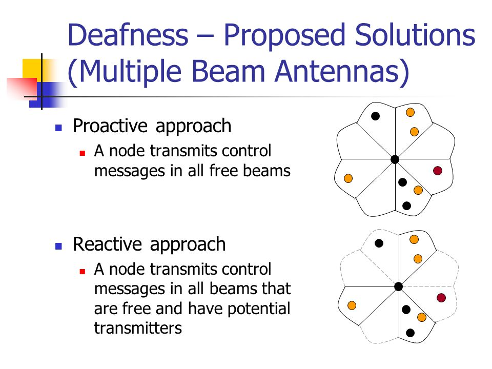 Deafness – Proposed Solutions (Multiple Beam Antennas) Proactive approach A node transmits control messages in all free beams Reactive approach A node