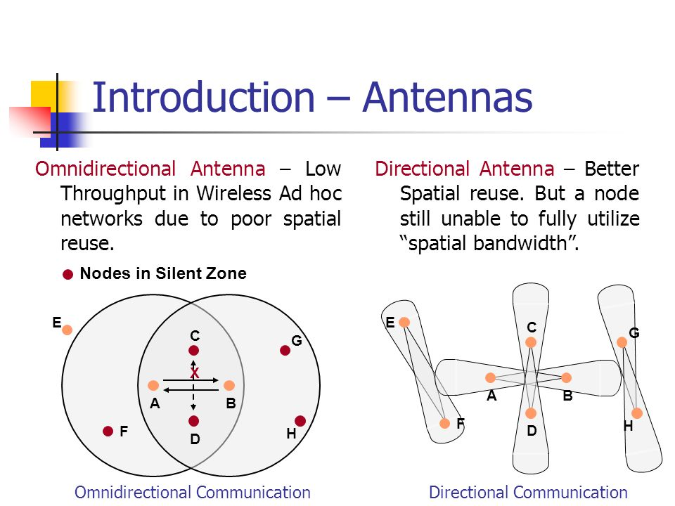 Beamforming Advantages Longer Range Better connectivity and lower end- to-end delay Spatial Reuse Increased capacity and throughput Limitations Deafness and hidden terminal problems Node is unaware of ongoing communication in the neighborhood regions where it not currently beam-formed 1 23 4 8 7 Directional Coverage Area Omnidirectional Coverage Area 5 6