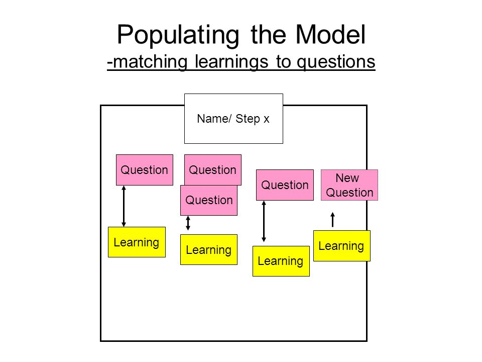 Populating the Model -matching learnings to questions Name/ Step x Question Learning Question ? New Question