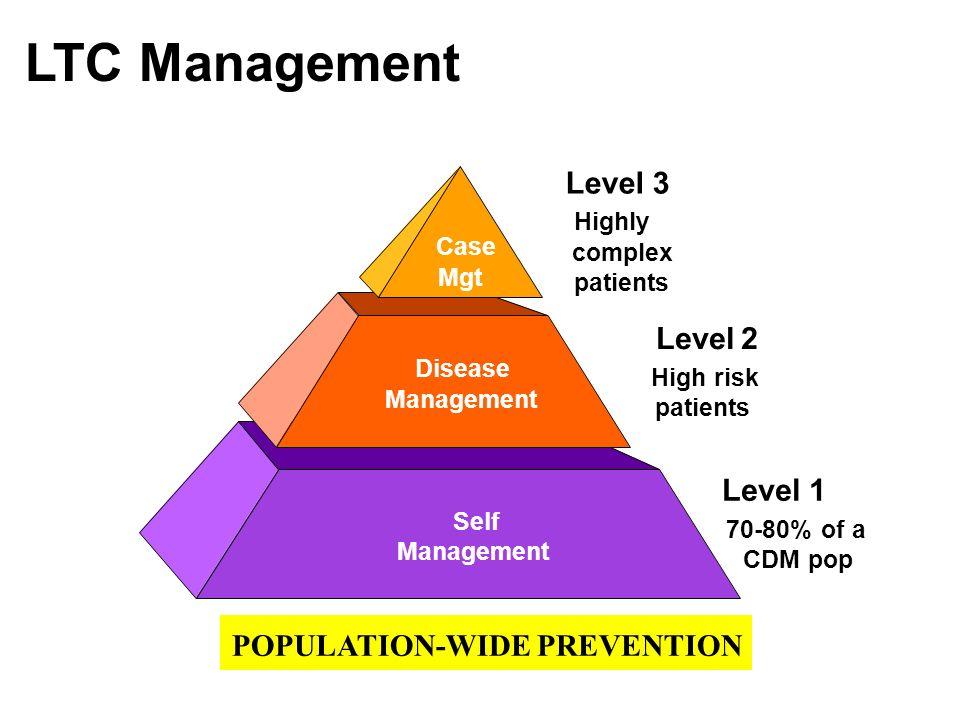 Self Management Level 1 70-80% of a CDM pop POPULATION-WIDE PREVENTION Level 2 High risk patients Disease Management Level 3 Highly complex patients C