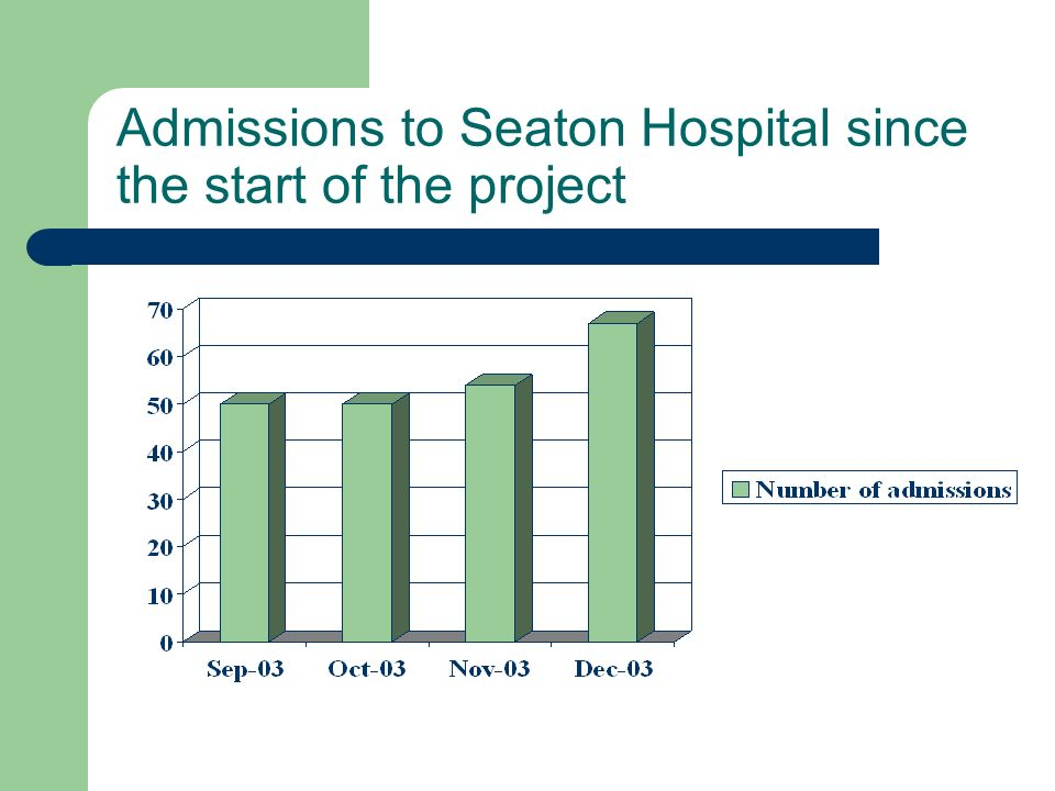 Admissions to Seaton Hospital since the start of the project